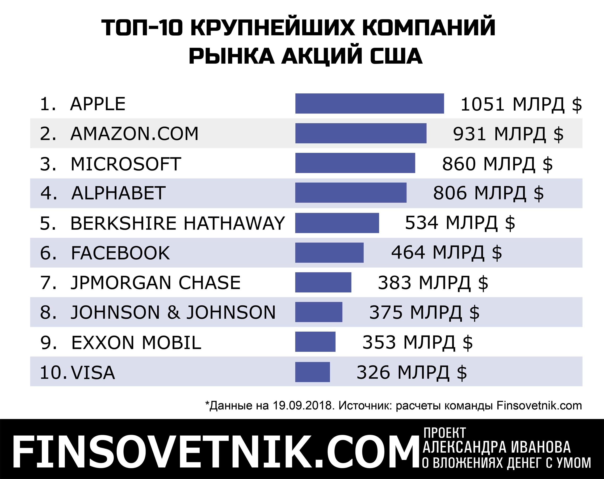 Фото акций российских компаний