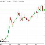 FXJP ETF: Плюсы и минусы инвестирования