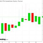 FXKZ ETF: Плюсы и минусы инвестирования