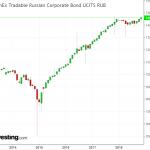 FXRB ETF: Плюсы и минусы инвестирования