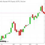 FXRL ETF: Плюсы и минусы инвестирования