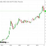 FXUS ETF: Плюсы и минусы инвестирования