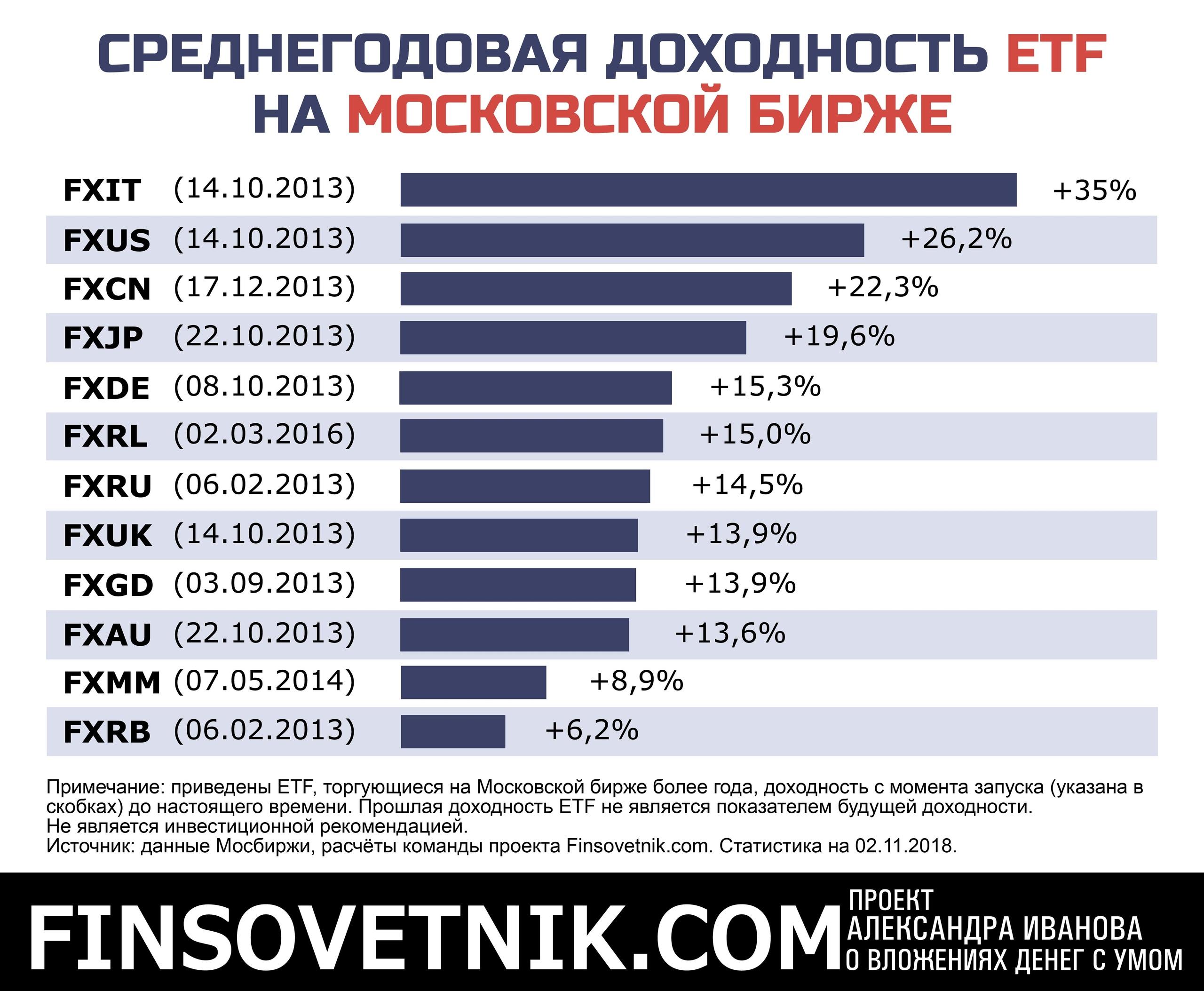 Список участников торгов на московской бирже прогноз стоимости биткоина на 2020