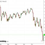 Индекс MSCI World