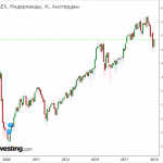 Индекс AEX