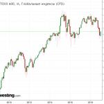 Индекс Euro Stoxx 600