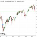 Индекс FTSE 100