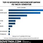 Инфографика: топ-10 брокеров Московской биржи по количеству клиентов