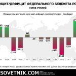 Инфографика: профицит/дефицит федерального бюджета РФ